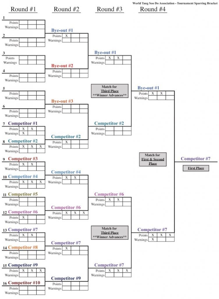 sparring brackets